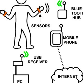 (PDF) iCalm: Wearable Sensor and Network Architecture for