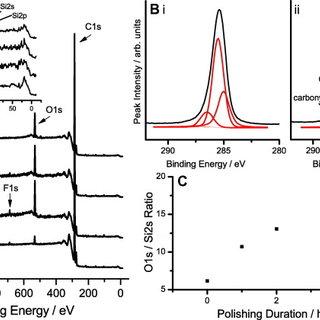 (PDF) Chemical mechanical polishing of thin film diamond