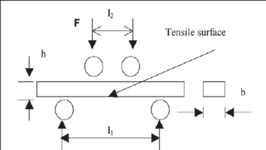 Schematic illustration of the 4-point bending test, with b