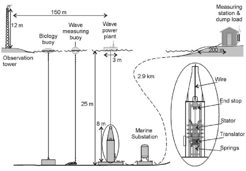 Schematic overview of different devices installed at the
