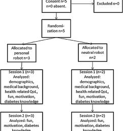 flow diagram for the pilot study  [ 850 x 1338 Pixel ]