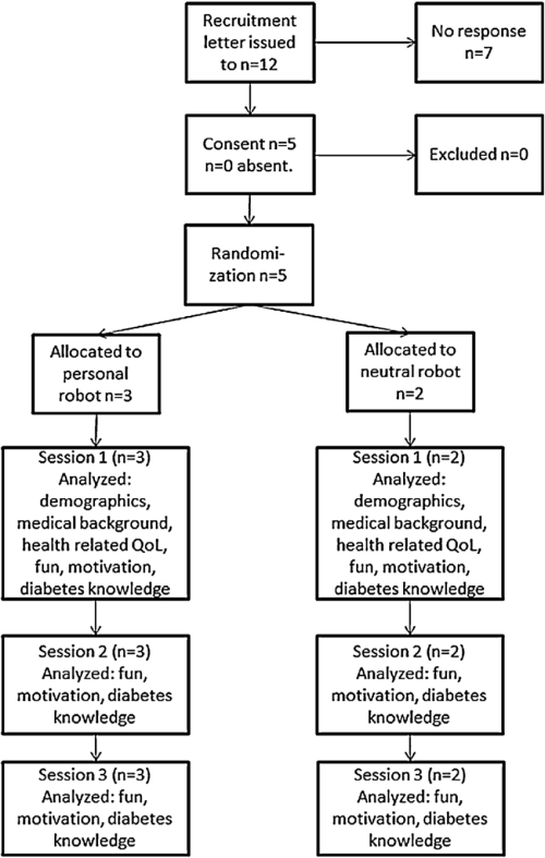 small resolution of flow diagram for the pilot study