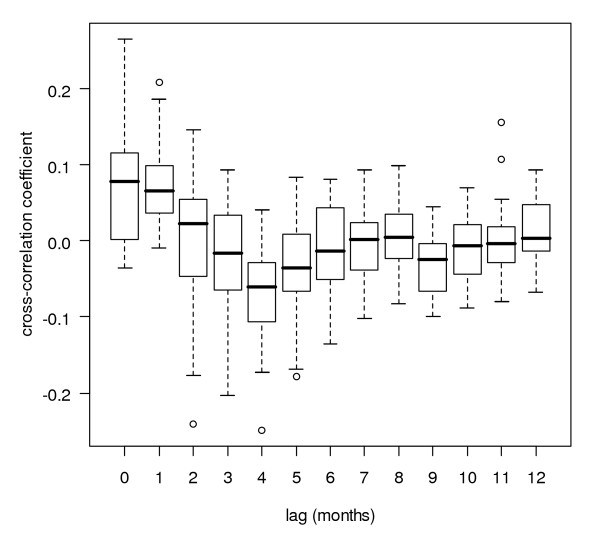 Cross-correlation box plot after pre-whitening (rainfall