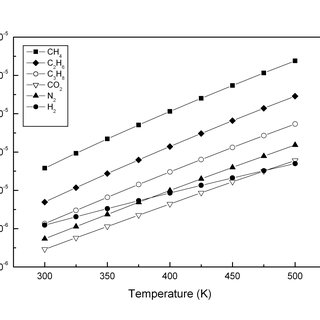 (PDF) Natural Gas : Physical Properties and Combustion