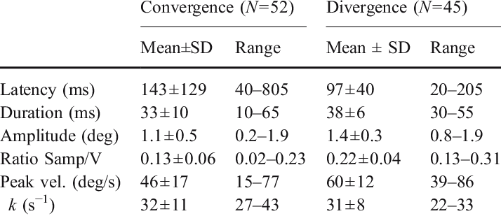 characteristics of the first vertical saccade during conver gence and download table