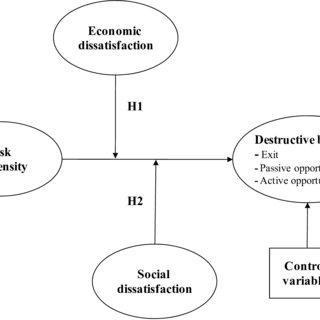 (PDF) Managers' risk propensity and destructive behavior