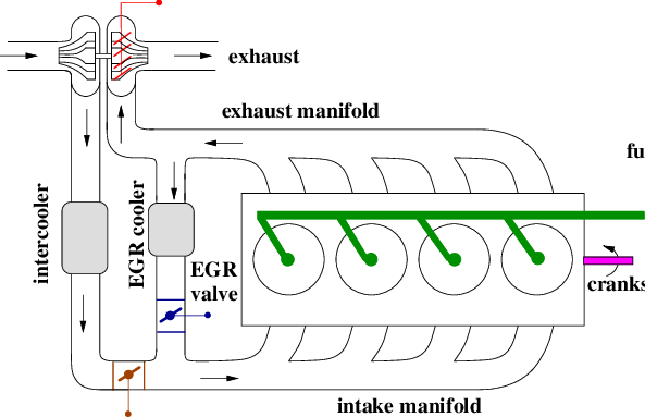 Scheme of a direct injection HCCI engine with high