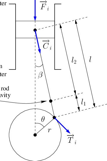 Schematic representation of a slider-crank mechanism. For