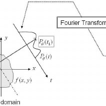 Schematic of the Fourier diffraction theorem showing the
