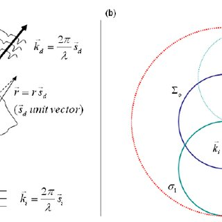 Mapping representation of the object frequencies in the
