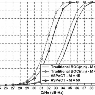Sine-BOC(1,1)/sine-BOC(1, 1), sine-BOC(1, 1)/PRN squared