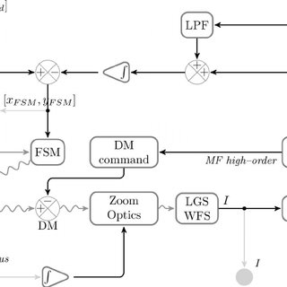 Block diagram of the matched-filter-based laser guide star
