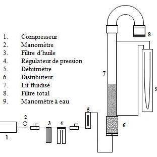 Schéma du test d'empoussièrement par fluidisation