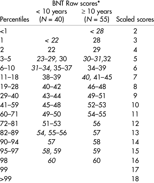 Percentiles and Scaled Score Equivalents for BNT Raw