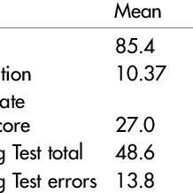 (PDF) Boston Naming Test: Normative data for older Australians
