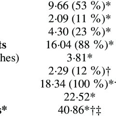 (PDF) Root biomass, turnover and net primary productivity