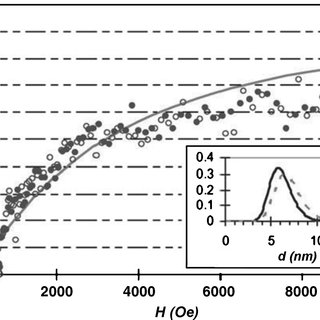 7 Influence of pH on the solubility of iron and ferric