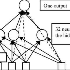 Detailed Neuron Diagram 2008 Nissan Altima Ac Wiring Detail Of One Download Scientific