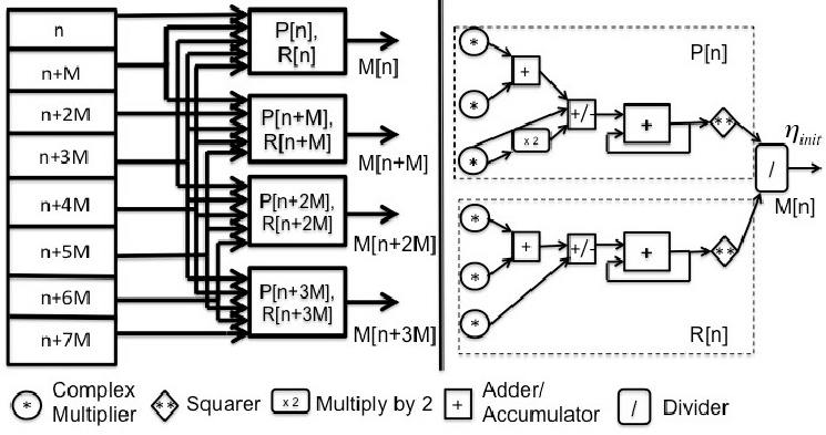 Block diagram of 4-Parallel coarse synchronization The