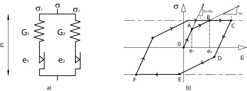 12-Modèle de Saint-Venant à deux éléments (a) et son