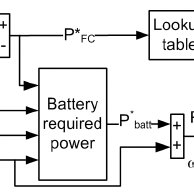 Dynamic discharge and charge of a 7.2Ah, 12V Lead-Acid