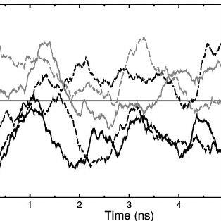 Average bilayer surface tension vs equilibrium area/lipid