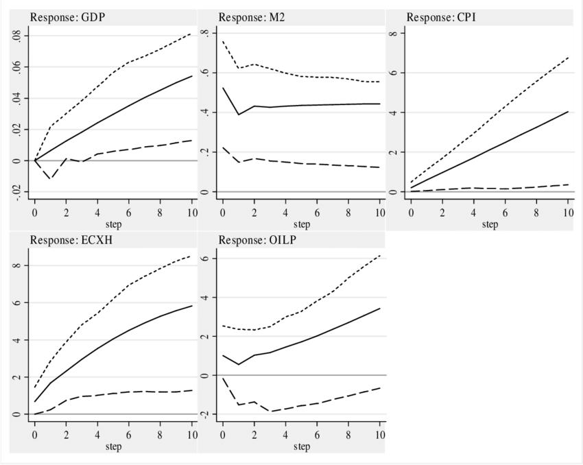 Impulse Response Functions of Shocks to Money Supply