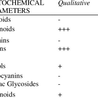 (PDF) Phytochemical Composition and Comparative Evaluation