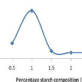 Effect of Nitrogen Source on the Production of Bacillus