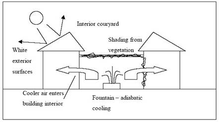 Evaporative cooling through the application of a fountain