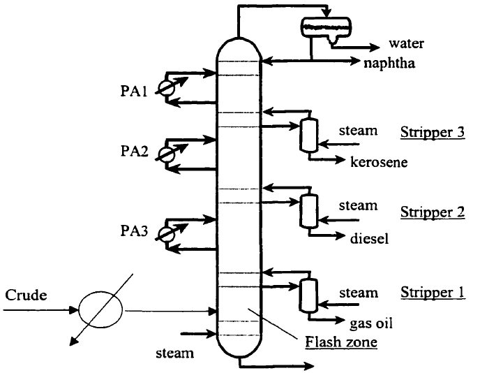 Pump Around Reflux added to an Atmospheric Distillation