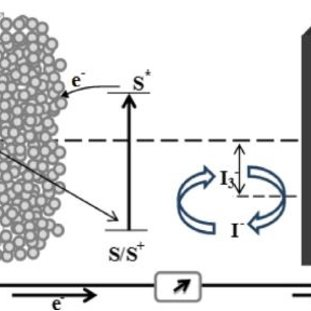(PDF) Review on Natural Dye-Sensitized Solar Cells (DSSCs)