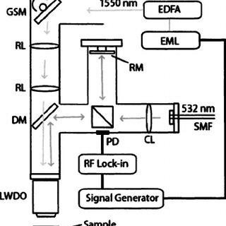 (PDF) High-sensitivity laser-based acoustic microscopy