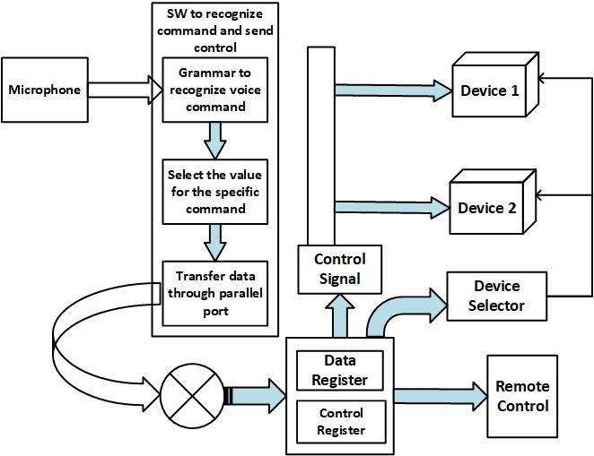 Block diagram of voice activated electronic device control