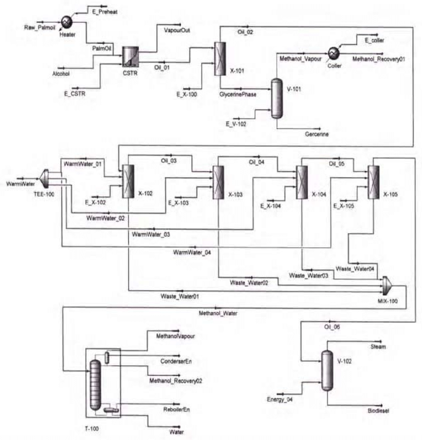 Flow diagram of the preliminary biodiesel process, PFD_1