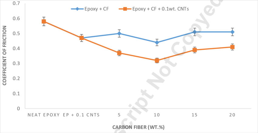 Coefficient of friction of epoxy resin, epoxy carbon fiber