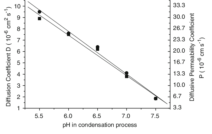 NaCl diffusion coefficients (left axis) or diffusive