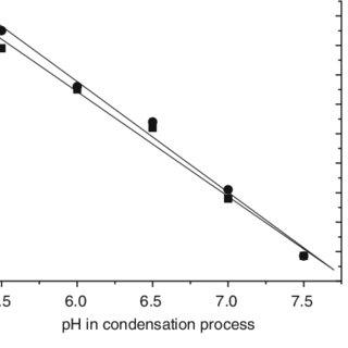 (PDF) Fiber-optic glucose biosensor based on glucose