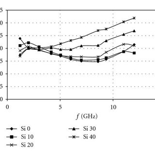 Frequency (f, GHz) dependence of dielectric loss (tan δ