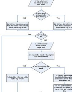 Voting process flow chart also oting download scientific diagram rh researchgate