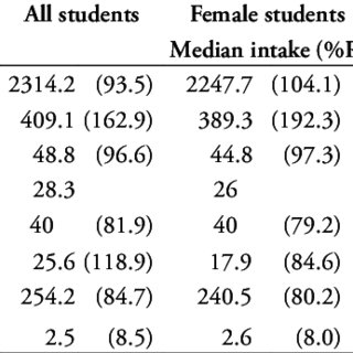 (PDF) Nutritional and health status of medical students at