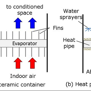 Flat-plate based dew point indirect evaporative cooling