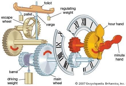 The grandfather's clock falling weight mechanism [6]. | Download Scientific  Diagram