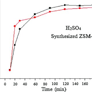 Comparison between Conventional ZSM-5 [8] and synthesized