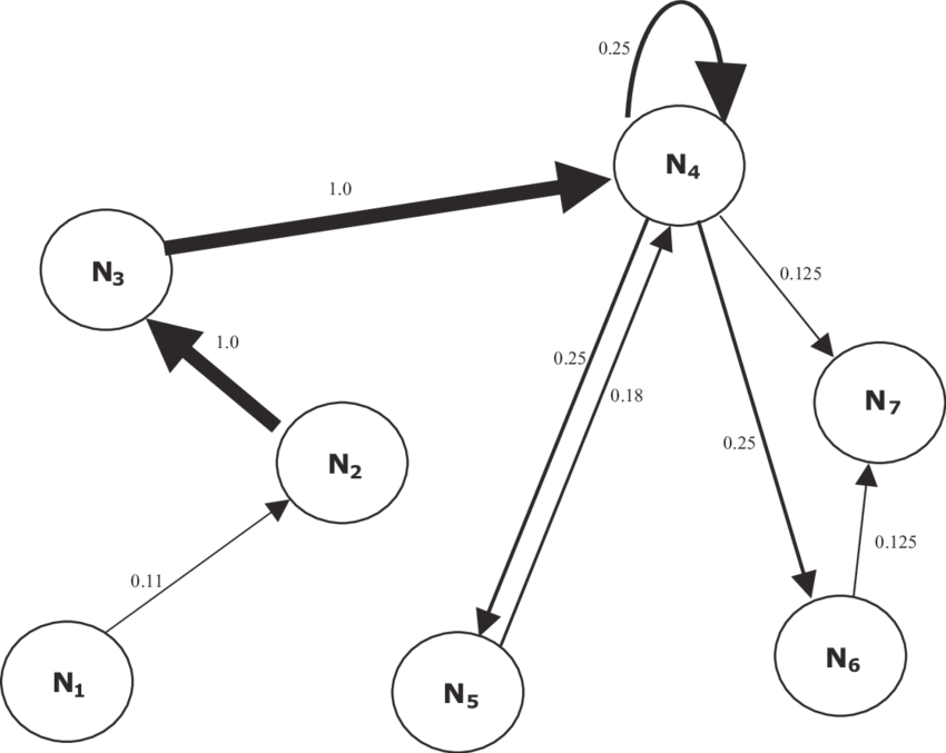 A selected area of the discourse network of the Lisa