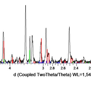(PDF) FTIR vs XRD for characterisation of amorphous/poorly