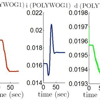 Block diagram of theproposed auto-tuning wavenet PID