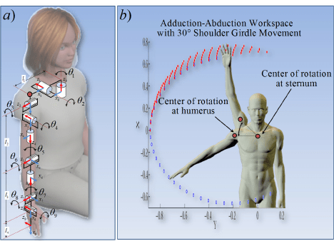 a) Upper Limb Kinematic Model b) Abduction-Adduction ...