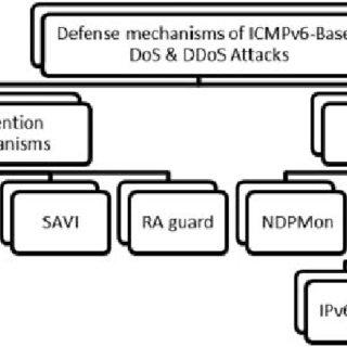 Flow chart for proposed DDoS attack mitigation algorithm