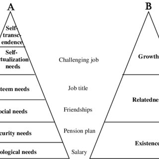 Expectancy theory model. Adopted from: Madlock (2008